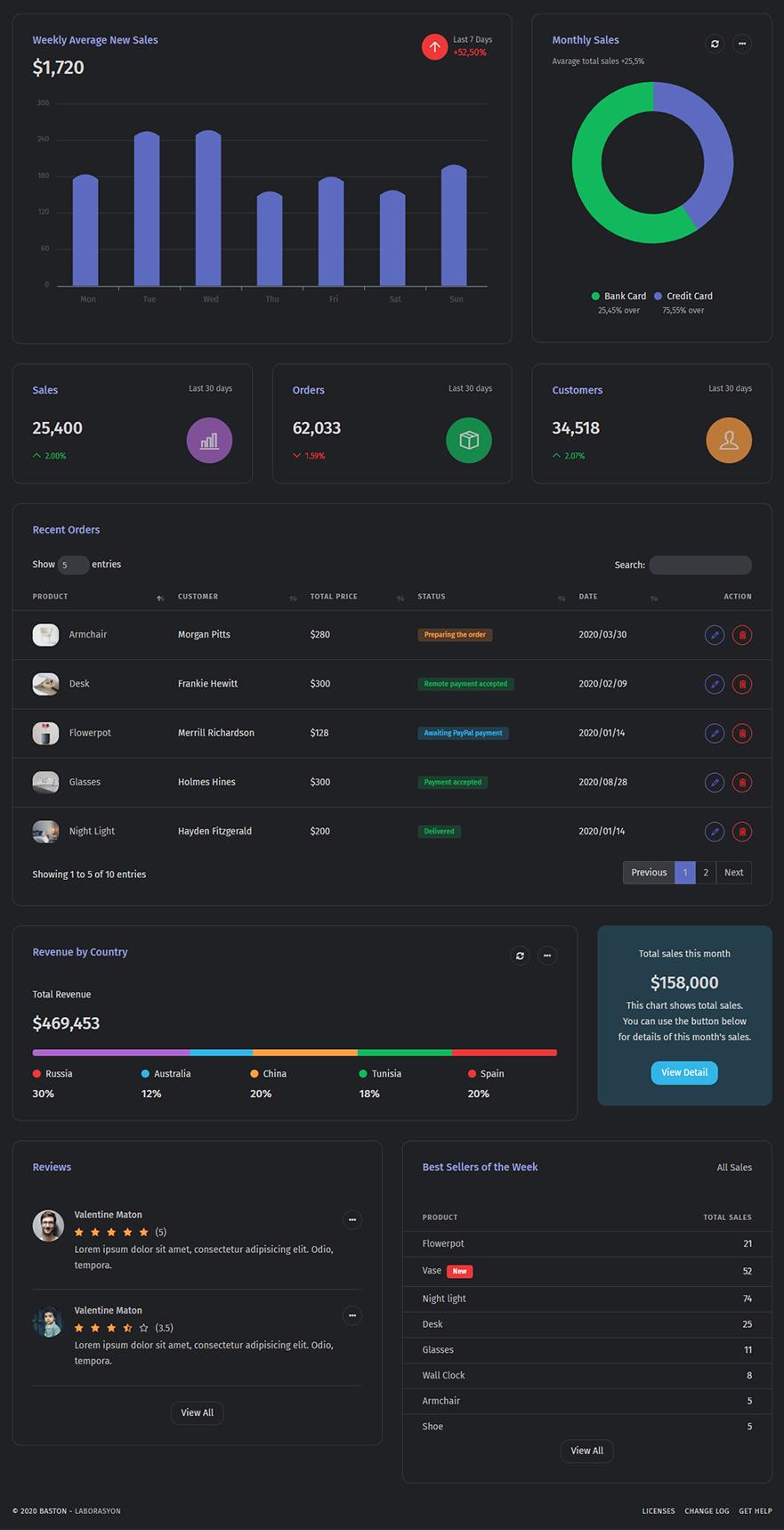 Baston - Admin & Dashboard HTML Template - 4